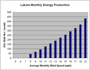 Lakota Monthly Energy Production