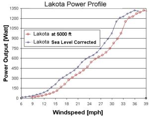 Lakota Power Profile