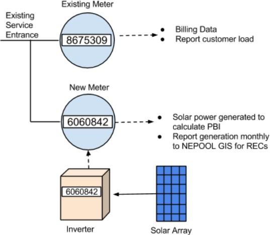Measuring solar power generated using a 2nd meter