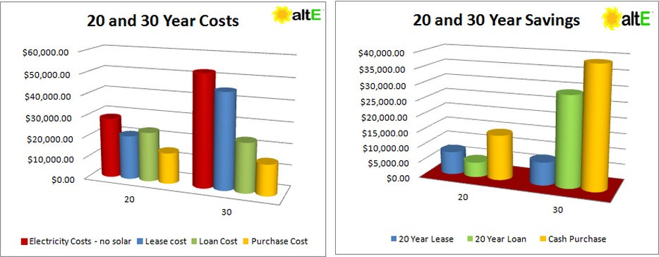 20 and 30 Year Solar Costs and Savings