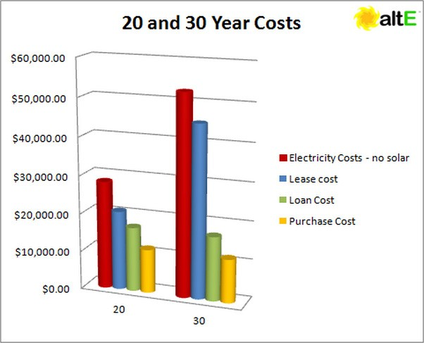 20 and 30 Year Solar Costs