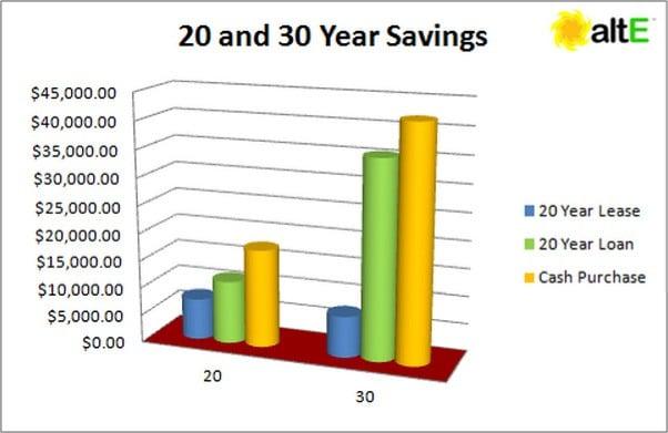 20 and 30 Year Solar Savings