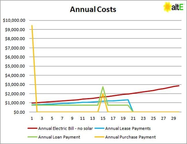 Annual Solar Costs
