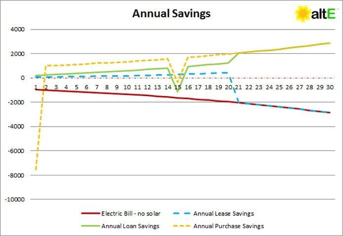 Annual Solar Savings