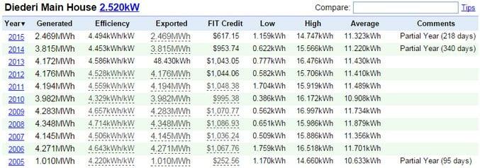 PV Solar Output