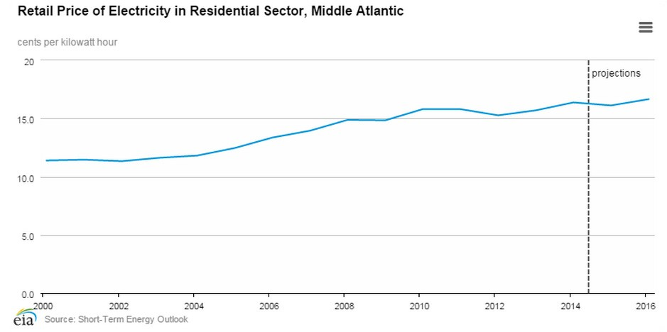 Retail Price of Electricity in Residential Sector, Middle Atlantic