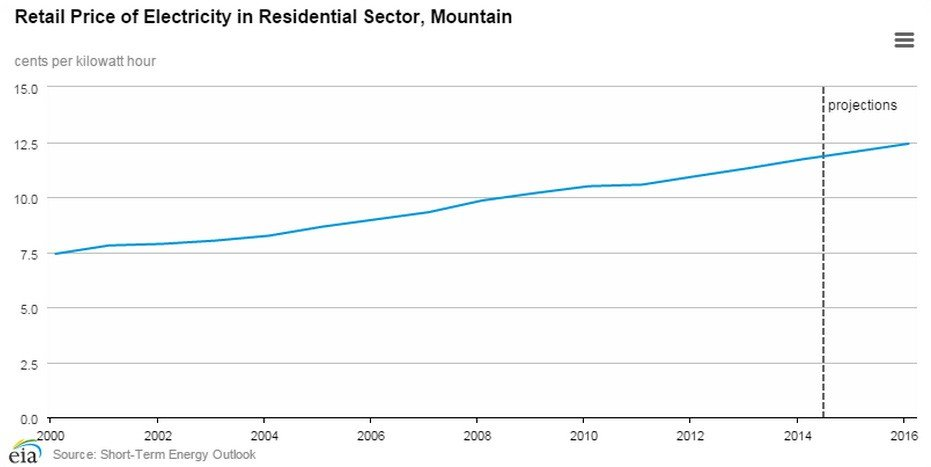 Retail Price of Electricity in Residential Sector, Mountain