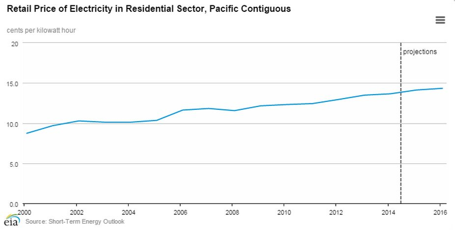 Retail Price of Electricity in Residential Sector, Pacific Contiguous