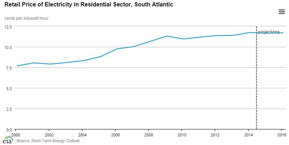 Retail Price of Electricity in Residential Sector, South Atlantic
