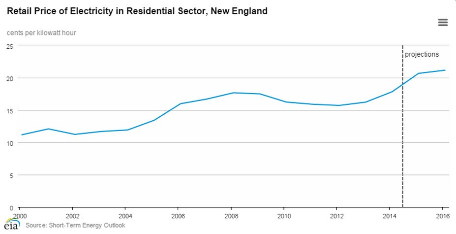 Retail Price of Electricity in Residential Sector, New England