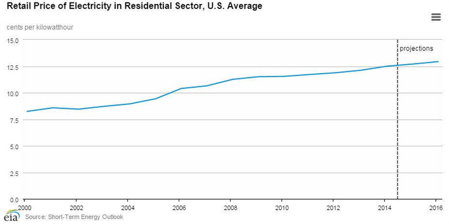 Retail Price of Electricity in Residential Sector, U.S. Average