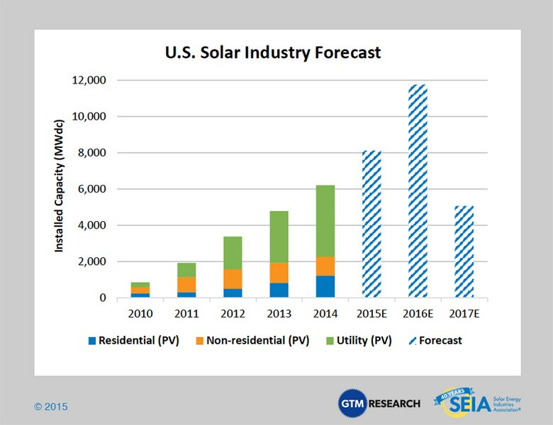US Solar Industry Forecast