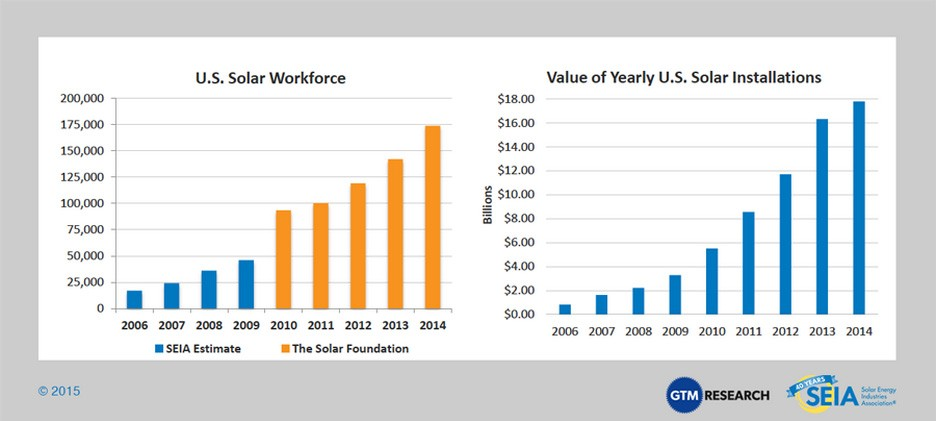 Us Solar Workforce And Value Of Installations