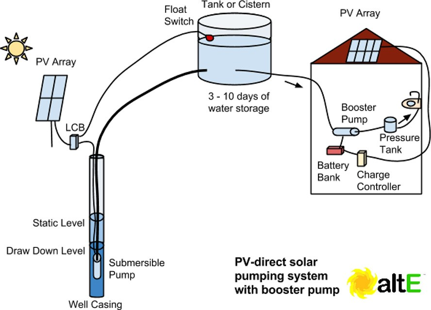 solar water pumping system with booster pump