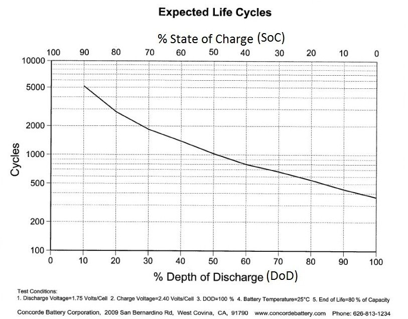 Expected Life Cycles of Deep Cycle Batteries