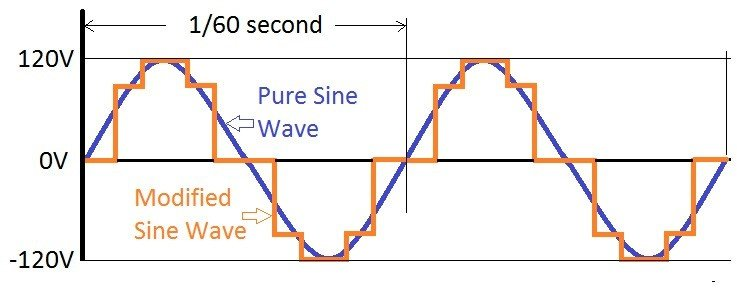 DC Voltage, Modified Sine Wave, and Pure Sine Wave Graph