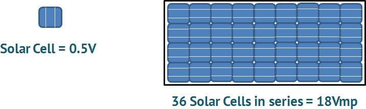 Silicon Cells combined to make a solar panel