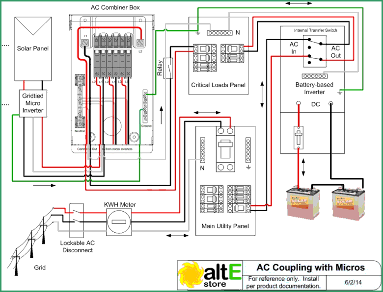 AC coupling using micro inverters diagram dc coupling backup power for your solar grid tied system central battery system wiring diagram at bayanpartner.co