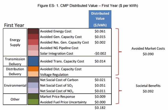 Distributed solar power systems actually add more value than what non-solar rate payers pay and more than solar owners get paid. Courtesy of Green Power Research.