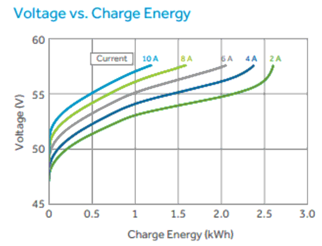Voltage versus Charge Efficiency for Aquion batteries.