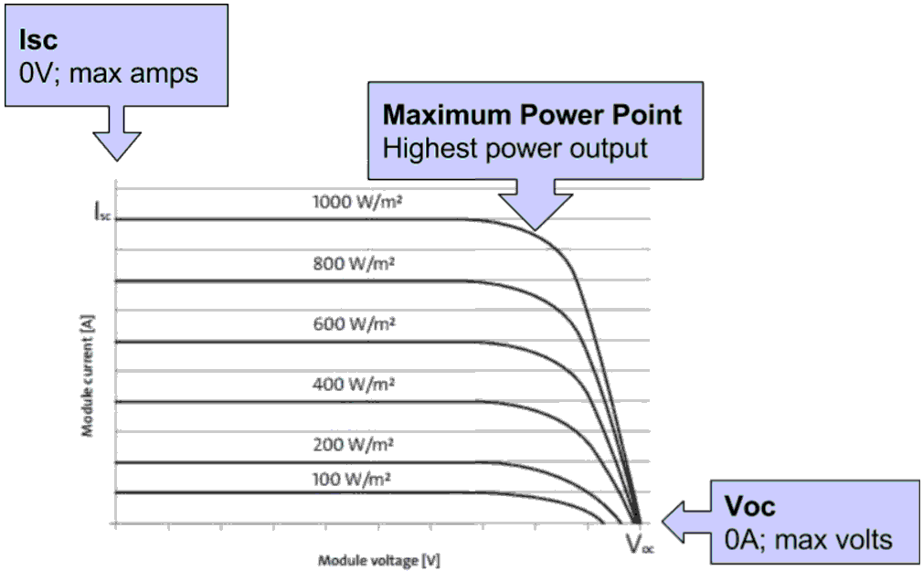How do I read the solar panel specifications? | Solar Power News
