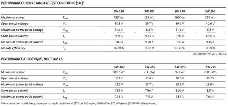 Sample Specs For Solarworld Sunmodule Solar Panel Solar