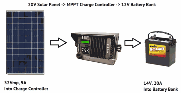 Solar panels charges a 12V battery bank through an MPPT solar charge controller