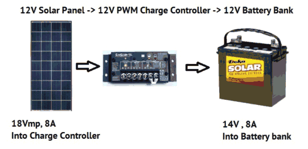 Solar Panel Charging Battery With Pwm Charge Controller