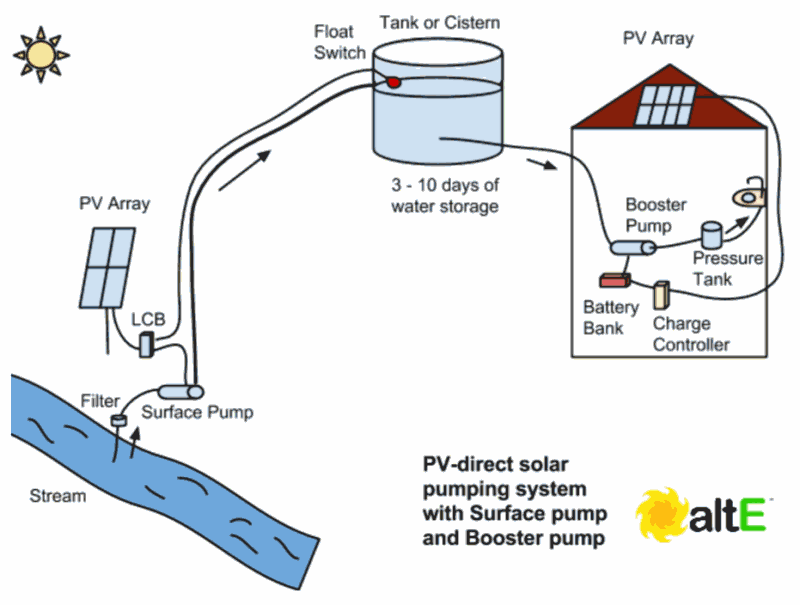 Using solar powered surface pumps to provide pressurized water to a house.