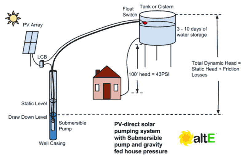 Solar water pumping with a submersible pump to an above ground cistern tank.