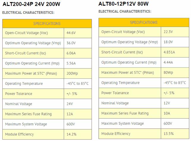 altE 200W 24V solar panel vs 80W 12v solar panel for solar pumps.