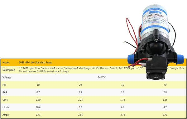 Chart for the 24V DC version of Shurflow 2088 surface pump which can be used to pressurize a home's water lines.