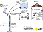 How to size a solar water pumping system.