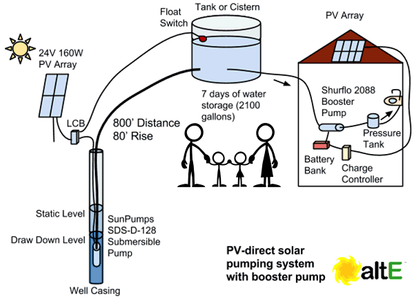 how to size a solar water pumping system alte bog wire gauge size diagram wire gauge size diagram