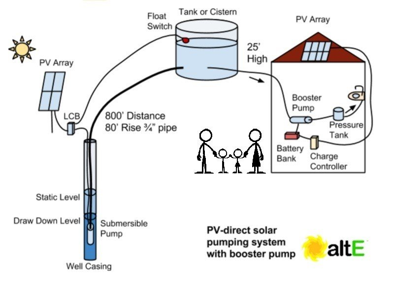 Solar water pump sizing for an example home.