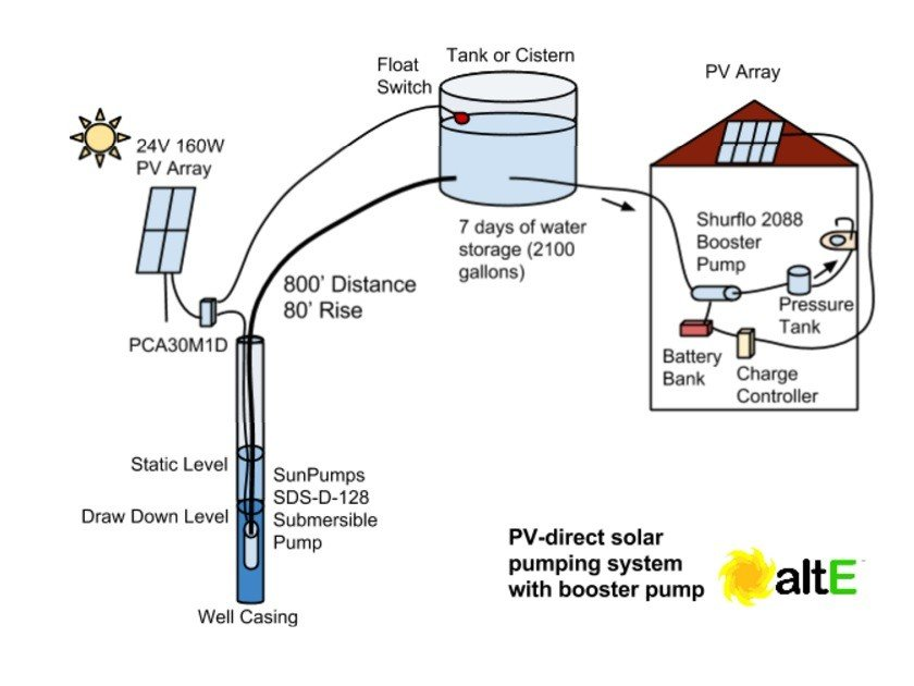 Final diagram of our example family in Ohio for a solar water pumping system.