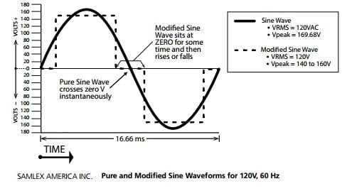 Modified Sinewave versus Pure Sinewave