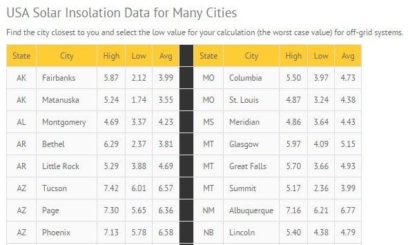 USA Solar Insulation - partial list