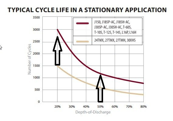 Lifecycle Trojan T-105deep cycle battery Depth of Discharge vs. Cycles