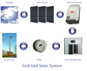 solar panel cost for grid tie systems