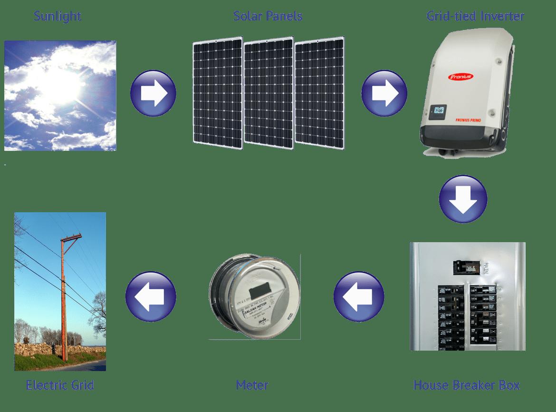 grid-tied solar system