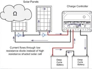Diagram of the flow of electricity in a solar panel system.