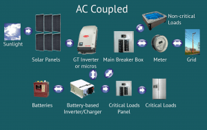Battery Backup systems (AC Coupled) for grid tie solar power in Puerto Rico