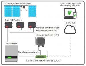 Tigo Energy CCA/TAP/TS4 NEC 2019 RSD Solution