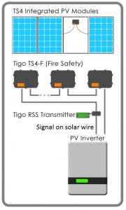 Tigo Energy TS4 RSD Solution