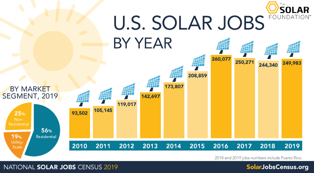 Chart of U.S. solar industry jobs from 2010-2019