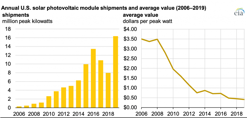 Chart of annual U.S. solar panel sales and prices from 2006-2019