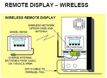 Apollo T80 wireless display