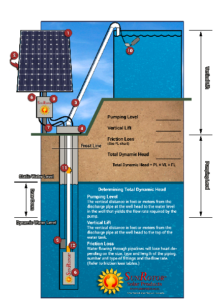Electrical Layout Of Total Pv System additionally Wired biner additionally Solarcookingsystem in addition String Solar Pv  biner Box W Circuit Breakers Surge Lightning Protection moreover Px Disconnectinside. on solar pv wiring diagram