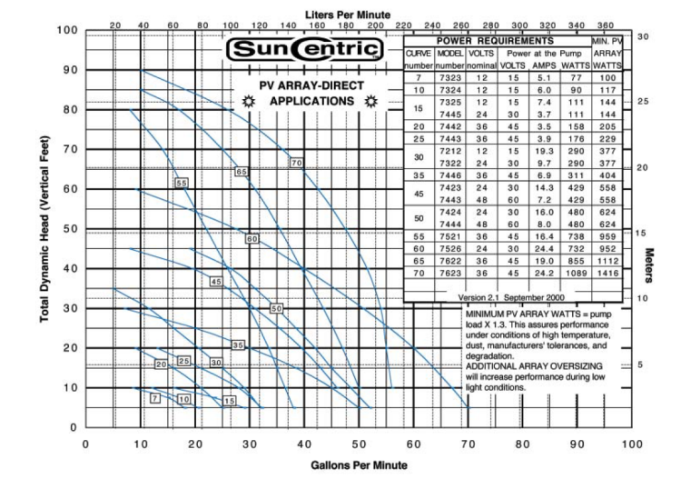 SunCentric PV Direct Pumps